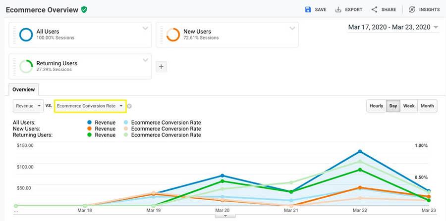 """An e-commerce conversion rates report."""