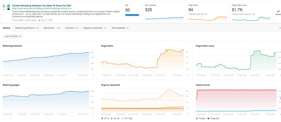 Six different charts showing details at a URL level in Ahrefs Content Explorer