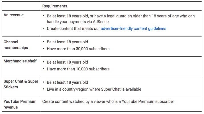 """The YouTube Monetization tool requirements."""
