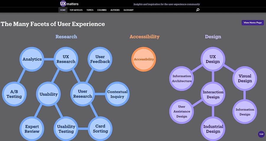 Página de inicio de UX Matters, la cual usa un infográfico para navegar.