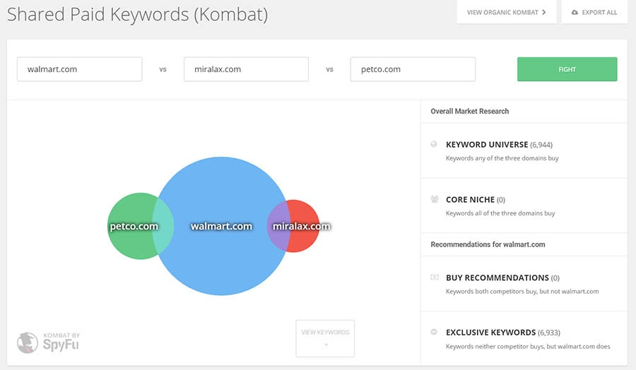 Example of shared paid keywords on Spyfu.