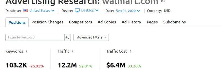 Example of Advertising Research data from SEMrush.