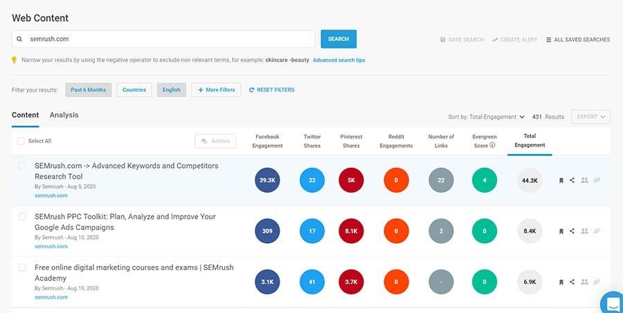 Ejemplo de datos de BuzzSumo de su herramienta Content Web Analyzer.