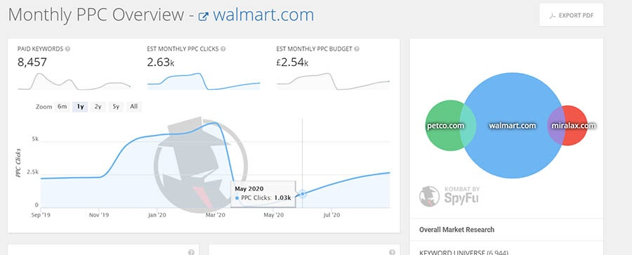 Walmart.com monthly PPC overview on Spyfu.