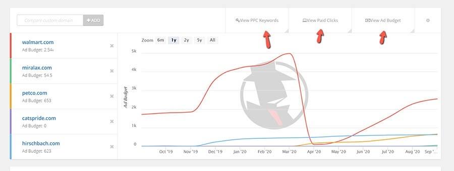 Datos de Spyfu en sitios que compiten por anuncios.