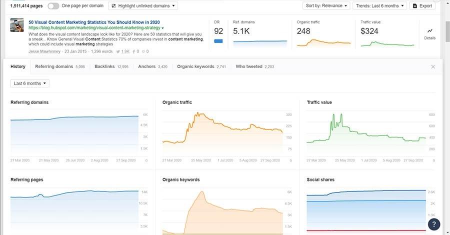 Ejemplos de visualización de datos en el Content Explorer de Ahrefs.