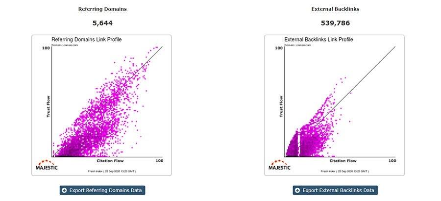 Ejemplo de visualización de datos en Majestic SEO.