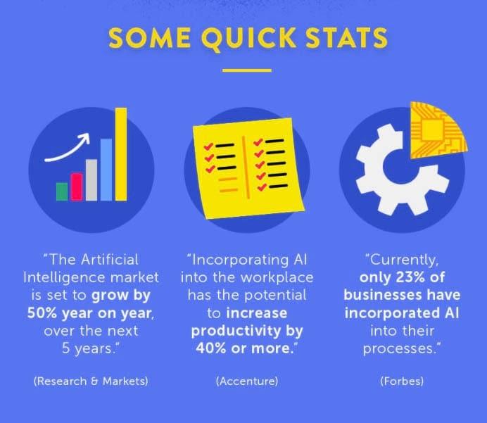 Adzooma AI Quick stats