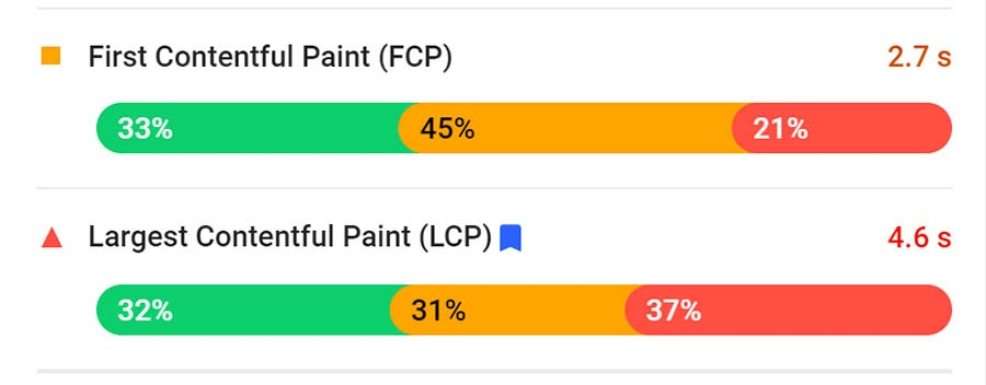 PageSpeed Insight results showing FCP and LCP numbers.