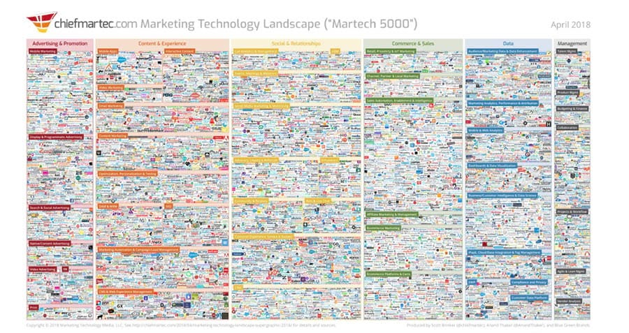 Marketing Technology Landscape Supergraphic (2019)