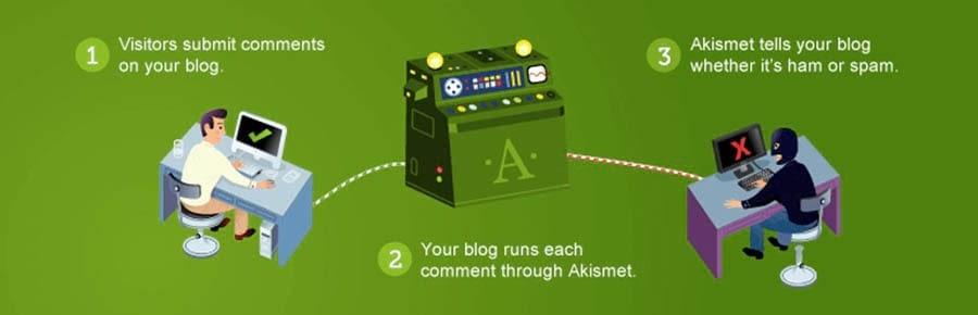 Biểu ngữ màu xanh lá cây cho plugin chống thư rác Akismet.